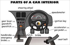 Vocabulary - Parts of a car interior