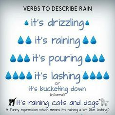 English vocabulary - rain