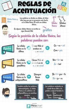 Spanish Basics: How to Describe a Person's Face – Learn Spanish Spanish Basics, Ap Spanish, Spanish Grammar, Spanish Vocabulary, Spanish Words, Spanish Language Learning, Spanish Teacher, Spanish Classroom, How To Speak Spanish
