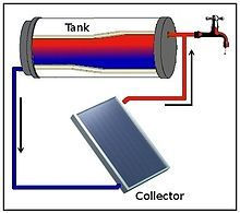 More about the dream DIY solar hot water heater for cold climates. Solar Energy Panels, Best Solar Panels, Innovation, Solar Water Heater, Water Heaters, Passive Solar, Solar Projects, Solar Energy System, Construction
