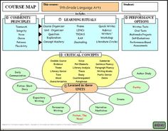 Snap shot of Course Organizer (Page 2) part of the 9th Grade English Supplement Package.