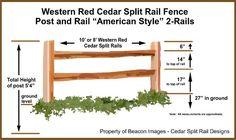 How to install a red cedar split-rail fence. How to install a red cedar split-rail fence. Front Yard Fence, Farm Fence, Fence Gate, Fenced In Yard, Fence Panels, Low Fence, Rustic Fence, Farm Gate, Lattice Fence
