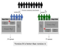 Use A/B testing for a better result. Visit http://www.ascelade.com/top-5-tips-of-ab-testing/ for more tips.