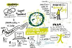 sketch notes from u.lab visual practice weekly call#1 20160913