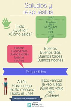 Spanish Greetings Questions and Answers #LearnSpanishGreetings                                                                                                                                                                                 More