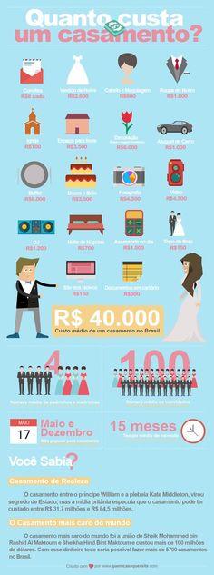 Quer descobrir quanto custa em média um casamento no Brasil? Então confira esse post do blog QCQS.