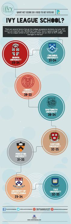 What ACT score do you need to get into the Ivy League school of your dreams? Check out our infographic!