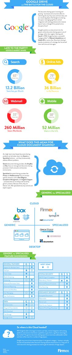 GoogleDrive and the battle for the cloud #Infographic #Google #cloud