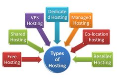If you are selecting a web hosting package for your website for the first time, it can become very easy to be overwhelmed by all the technical terms and dense jargon that are used to differentiate one plan from another. The whole reason you are outsourcing your web hosting in the first place is because you don't want to have to deal with all that techno-speak mumbo jumbo!