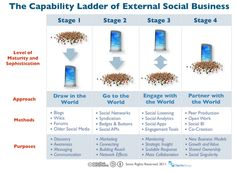 Social Business Capabiity and Maturity Ladder