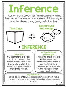 Help your students learn how to make inferences while they are reading with these ready to go reading anchor charts. They are a huge time saver and are a great reference to add to students interactive math journals. 5th Grade Reading, 4th Grade Writing, Teaching Writing, Writing A Book, Reading Lessons, Reading Skills, Reading Comprehension Strategies, Reading Strategies Posters, Reading Anchor Charts