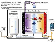 How Kangen Water Machine works
