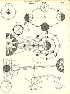 Gravura antiga explicando todas as fases da lua e também nos mostrando o eclipse lunar