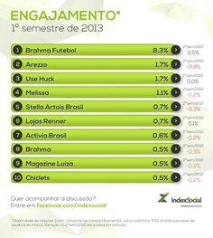 Brahma Futebol é  marca com mais engajamento no 1º semestre de 2013. Confira o ranking completo