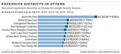 Jan. 7, 2017 - Expensive districts in Ottawa