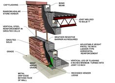 Patio Wall - reinforced concrete block with stone veneer