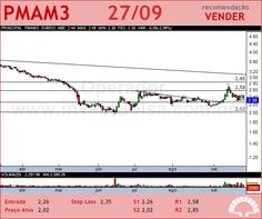 PARANAPANEMA - PMAM3 - 27/09/2012 #PMAM3 #analises #bovespa
