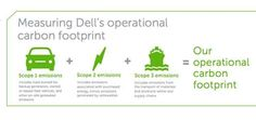"Dell Sets Ambitious 2020 Environmental Goals - Dell recently announced a commitment to reduce the energy of its product portfolio by 80%, as part of a long-term corporate responsibility framework to achieve by 2020. The 2020 Legacy of Good plan is divided into 3 areas - the Environment, People and Communities. Dell says the plan will ""provide technology that enables people everywhere to grow, thrive and reach their full potential."""