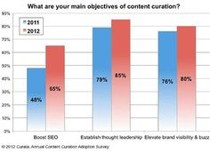 #ContentCuration : #SocialMedia Top Channel For Sharing Curated Content