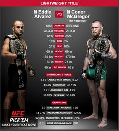 Watch the UFC 205 Live Stream from New York City, as the big Pay Per View Fight on 12 November.  Featherweight Champion Conor McGregor will beat Lightweight Champion Eddie Alvarez in the predominant event of UFC 205 in the big apple town.