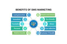 The increasing number of smartphone users is giving rise to highly customized #marketing. Here are the merits of SMS marketing for large & small businesses...  #IdeateLabs #DigitalMarketing #MobileMarketing #GrowthHacking #business #success