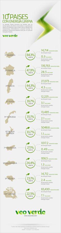 el rank de los paises que le estan apostando a las energias limpias...