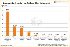 S 500 corporations, along with M1, to gold and silver ETFs, coins, and equities.