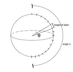 Perfect sphere explanation
