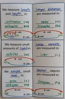 The Metric System Foldable by Everything for a Reason | Teachers Pay Teachers Math Measurement, Math Vocabulary, Measurement Activities, Grade 6 Math, Fourth Grade Math, Math Charts, Math Anchor Charts, Math Strategies, Math Resources