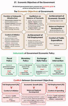 Economics 101 – Page 5 – piigsty Economics Poster, Teaching Economics, Economics Lessons, Economics Courses, Gcse Economics, Biology Lessons, Political Science, Social Science, Managerial Economics
