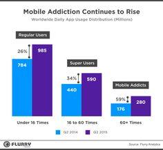 Mobile Multiplies