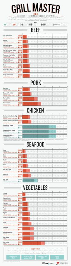How long to grill infographic.  Print it and put it beside your BBQ.