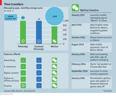 WeChat's world http://www.economist.com/news/business/21703428-chinas-wechat-shows-way-social-medias-future-wechats-world #internetmarketing #marketing