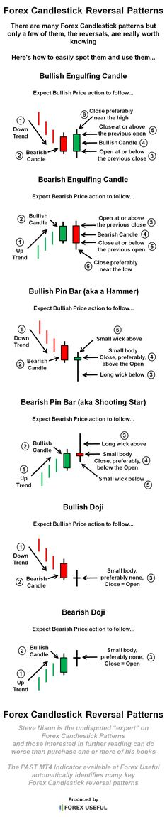 Inside Day Trading Strategy - Trading Stocks Investing - Ideas of Trading Stocks Investing - There are many Forex Candlestick patterns but only a few of them the reversals are really worth knowing here's how to easily spot them and use them Forex Trading Basics, Forex Trading Strategies, Forex Strategies, Chandeliers Japonais, Analyse Technique, Bitcoin Chart, Candlestick Chart, Wave Theory, Stock Charts