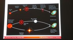Only in supernova explosions the heavier elements of Perettiite can be created