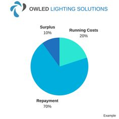 A possible scenario for eligible businesses who take up Owled Lighting Solutions' finance finance option.