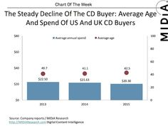 The Steady Decline Of The CD Buyer  The CD buyer is getting old, and he's showing more interested in Nirvana's Unplugged latest re-issue than in any kickass new material you may put out. No wonder back catalog sales are surpassing new releases.