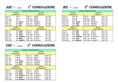Le tre coniugazioni: -ARE/-ERE/-IRE al coniuntivo (PRESENTE/PASSATO/IMPERFETTO/TRAPASSATO) ---> verbi: amare/credere/servire