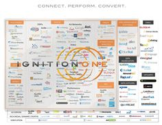IgnitionOne traz para o Brasil sua suite de marketing digital - Web Expo Forum 2012