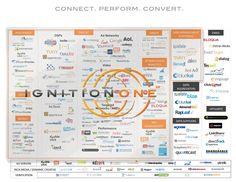 IgnitionOne traz para o Brasil sua suite de marketing digital - Web Expo Forum 2012