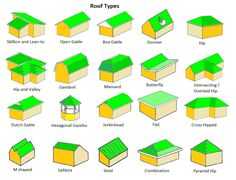 Gable Roof - Pros & Cons of Each - Roofing Calculator - Estimate yo. Minecraft Roof, Roof Shapes, 3d Modelle, Roof Lines, Gable Roof, Shed Roof, Roof Structure, Roof Architecture, Roof Plan