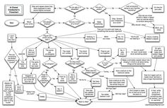 A choral conductor's flowchart, by Robert Bolyard.  Funny!