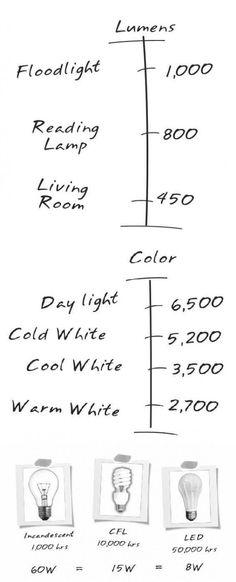 Home decor cheat sheet: how to pick the right lighting for your home? Source: designbump.com #interiordesigntips