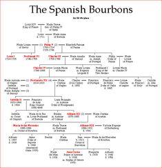 The Spanish Bourbons