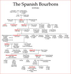 The Spanish Bourbons