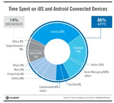 time spent on iOS and Android connected devices