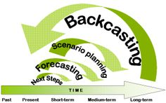 Backcasting (Arising) (see also TNS framework, backcasting process)