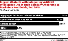 Marketers Struggle to Integrate AI into Their Workflow - eMarketer
