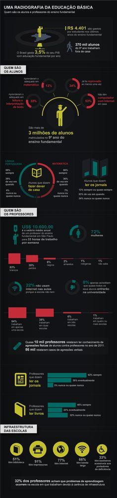 Qual é a cara da educação básica no Brasil? - EXAME.com