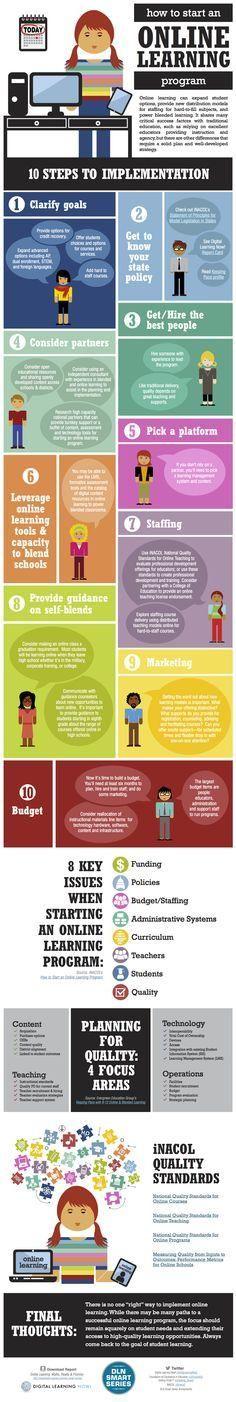 How To Start An Online Program Infographic - e-Learning Infographics Training And Development, Instructional Design, Mobile Learning, Blended Learning, Online Programs, Apps, Educational Technology, E Design, Teaching Resources